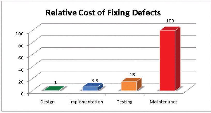 A graph     showing that software defects become more expensive the later they are     detected.