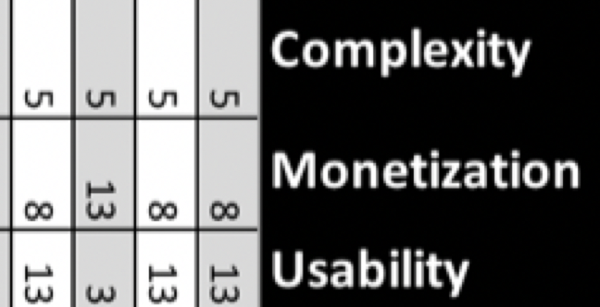 A small image     of part of a spreadsheet, showing columns for complexity, monetization,     and usability.